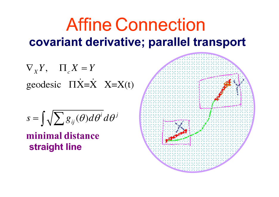 Slide: Affine Connection covariant derivative; parallel transport XY , c X = Y & & geodesic  X=X X=X(t) s= gij ( )d i d j   minimal distance straight line