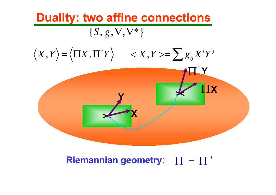 Slide: Duality: two affine connections {S , g , , *} X , Y = X ,  Y < X , Y >=  gij X iY j   Y X  *  Y  X  Riemannian geometry:   =