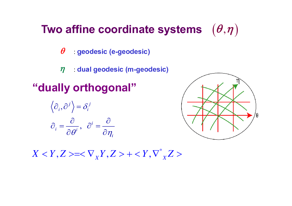 Slide: Two affine coordinate systems   : geodesic (e-geodesic) : dual geodesic (m-geodesic)  ( , )  dually orthogonal i ,  j = i j i =   , i =  i i  X < Y , Z >=<  X Y , Z > + < Y , * X Z >