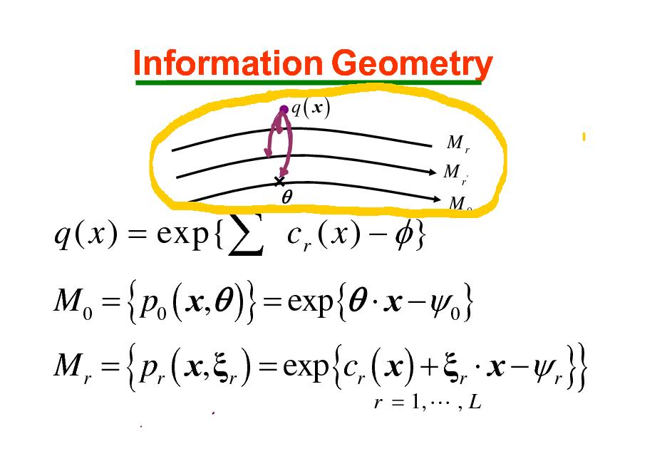 Slide: Information Geometry q( x) Mr M r' M0  q ( x ) = exp{ cr ( x )   }    M0 = { p0 ( x, )} = exp{  x  0}  M r = pr ( x, r ) = exp{cr ( x ) + r  x  r } r = 1, L , L  {  }