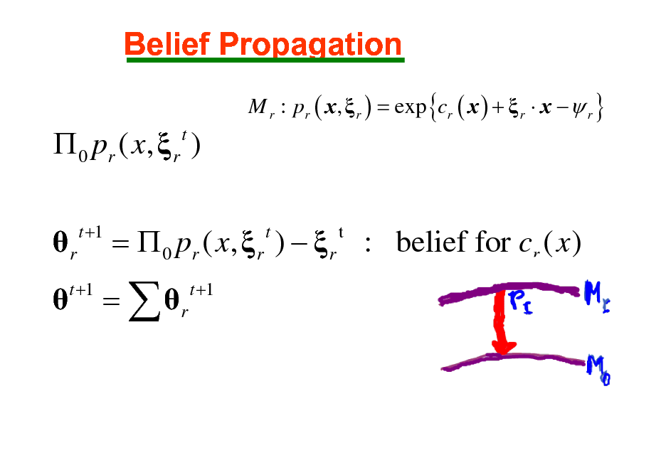 Slide: Belief Propagation M r : pr ( x ,  r ) = exp {cr ( x ) +  r  x   r }   0 pr ( x ,  r ) t  r   t +1  =  0 pr ( x,  r )   r : belief for cr ( x ) t t t +1  t +1  =  r