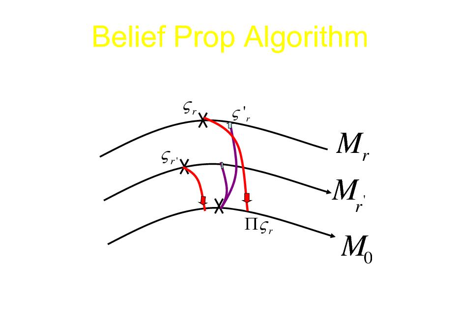 Slide: Belief Prop Algorithm r r'  r  'r  Mr Mr '  M0