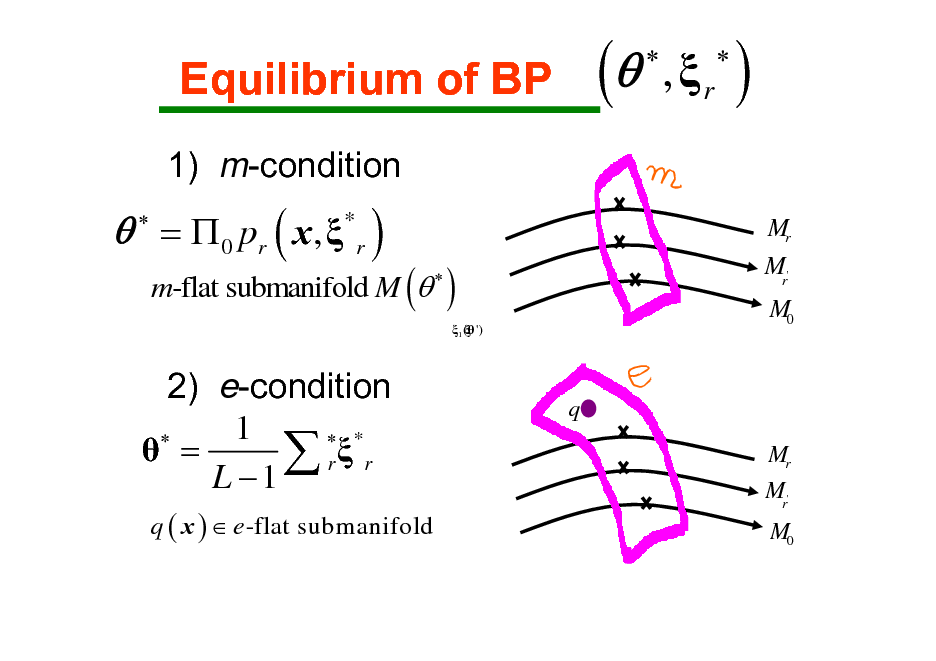 Slide: Equilibrium of BP 1) m-condition  (    , r    ) Mr    =  0 pr ( x ,  * r )  m-flat submanifold M (    ) 1 ( ')   Mr' M0  2) e-condition 1   *  =  r r L 1 q ( x )  e -flat submanifold  q Mr Mr'  M0