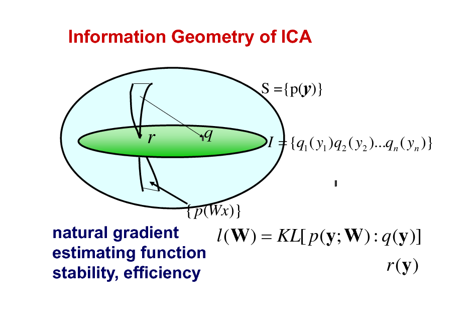 Slide: Information Geometry of ICA S ={p(y)}  r  q  I = {q1 ( y1 )q2 ( y2 )...qn ( yn )}  { p (Wx)}  natural gradient l ( W) = KL[ p (y; W) : q (y )] estimating function r (y ) stability, efficiency