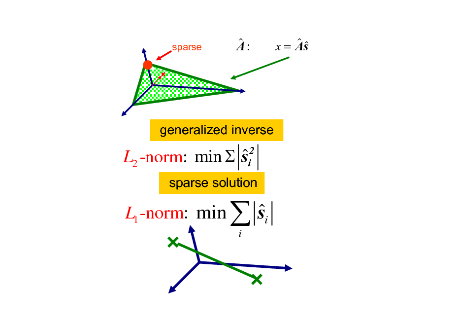 Slide: sparse   A:   x = As  generalized inverse   min  si2 L2 -norm: sparse solution  L1 -norm: min   s i  i