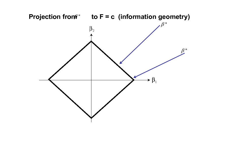 Slide:  Projection from *  to F = c (information geometry) *  *