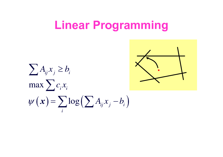 Slide: Linear Programming  A x b max  c x  ( x ) =  log (  A x ij j i i i ij i  j   bi )  inner method