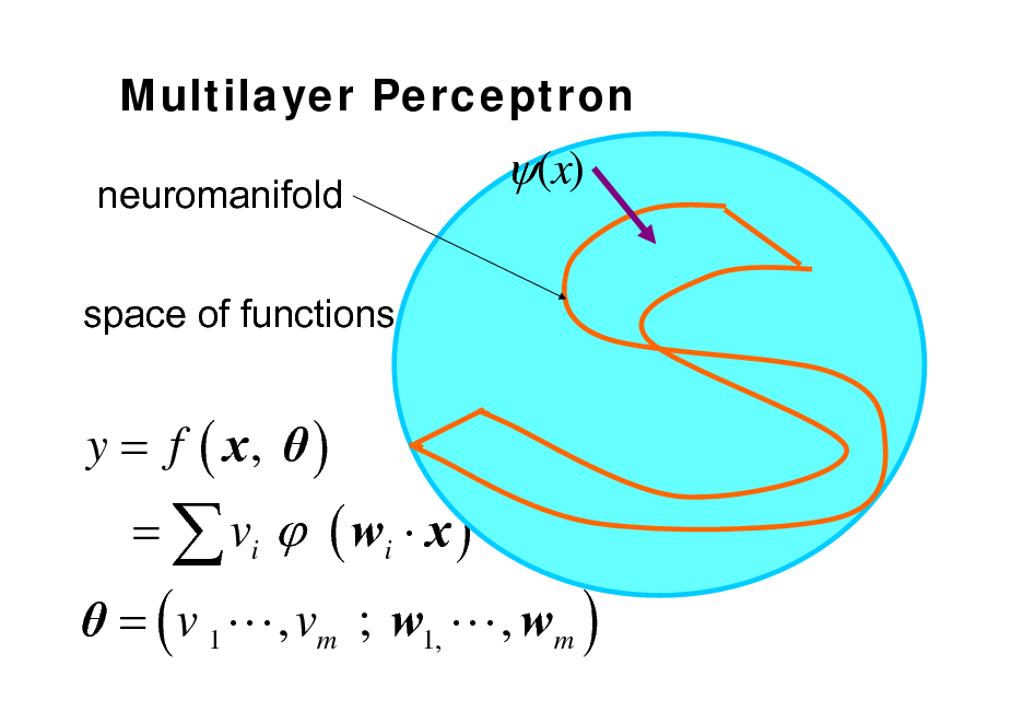Slide: Multilayer Perceptron neuromanifold space of functions  (x)  y = f ( x,  )  = ( v 1 L , vm ; w1, L , wm ) =  vi  ( wi  x )