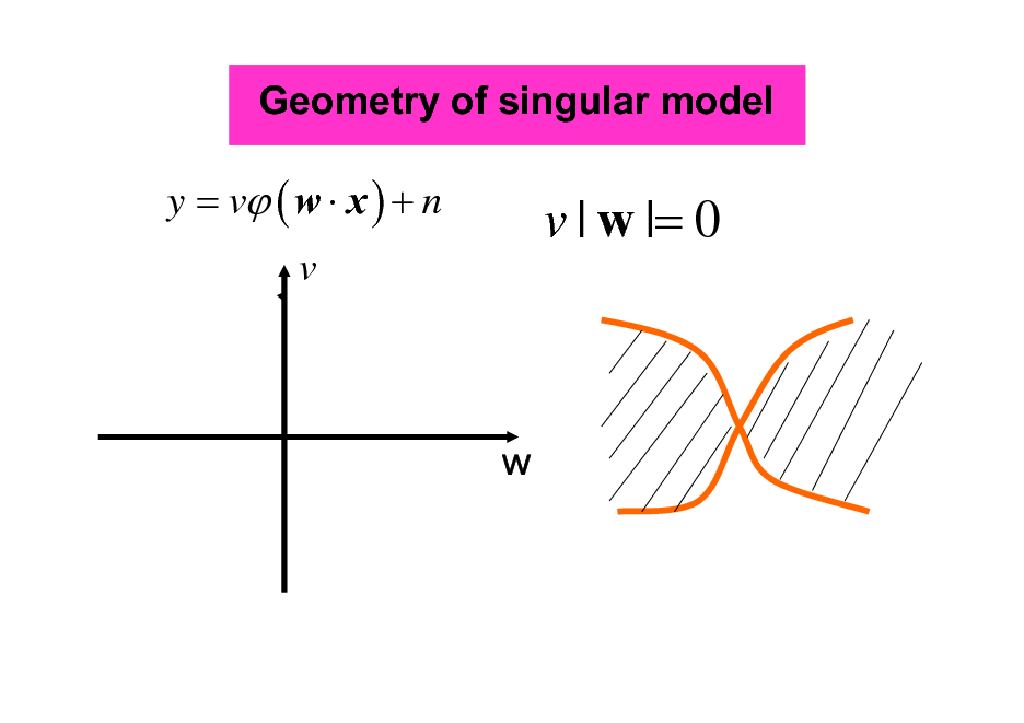 Slide: Geometry of singular model  y = v ( w  x ) + n  v | w |= 0  v