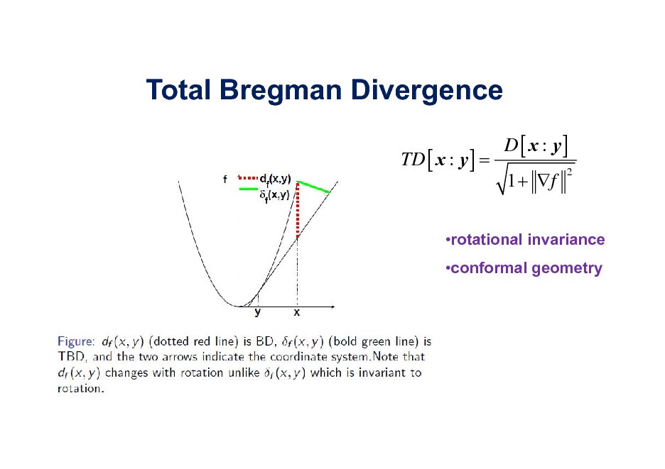 Slide: Total Bregman Divergence TD [ x : y ] = D [ x : y] 1 + f 2  rotational invariance conformal geometry