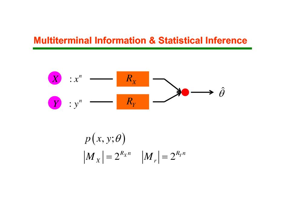 Slide: Multiterminal Information & Statistical Inference  X Y  :x  n  RX RY  : yn     p ( x, y;  ) M X = 2 RX n M r = 2 RY n