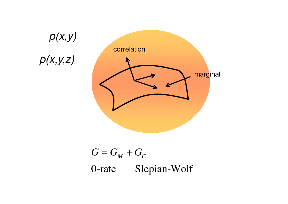 Slide: p(x,y) correlation  p(x,y,z) marginal  G = GM + GC 0-rate Slepian-Wolf