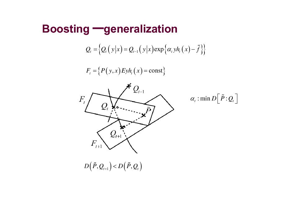 Slide: Boosting generalization % Qt = Qt ( y x ) = Qt 1 ( y x ) exp  t yht ( x )  f Ft = { P ( y, x ) Eyht ( x ) = const}  {  {  }}  %  t : min D  P : Qt     % % D P, Qt +1 < D P, Qt  (  )  (  )