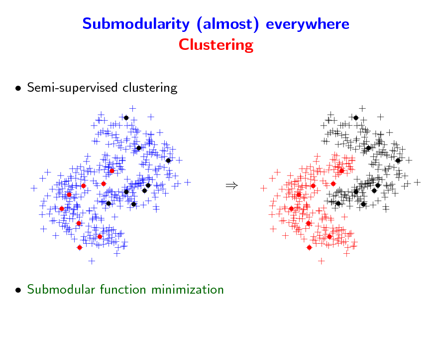 Slide: Submodularity (almost) everywhere Clustering  Semi-supervised clustering     Submodular function minimization