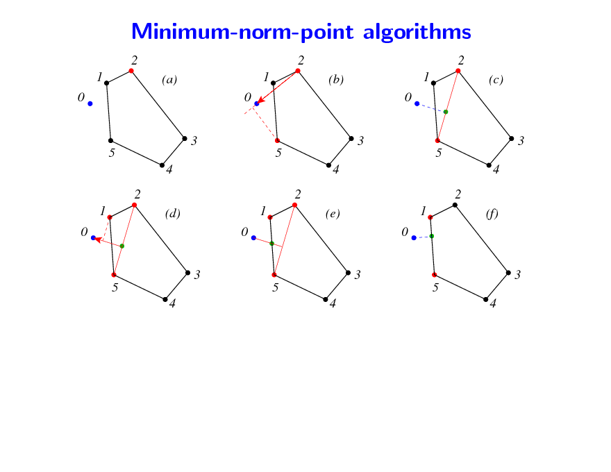 Slide: Minimum-norm-point algorithms 2 1 0 3 5 4 2 1 0 3 5 4 5 4 (d) 0 3 5 4 1 2 (e) 0 3 1 5 4 2 (f) (a) 0 3 5 4 1 2 (b) 0 3 1 2 (c)