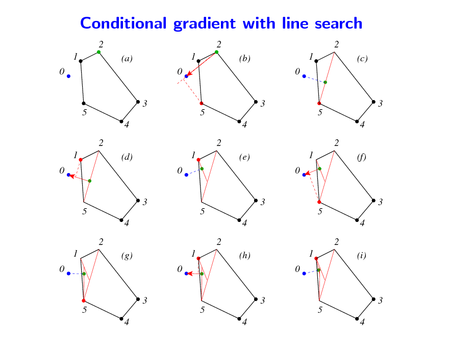 Slide: Conditional gradient with line search 2 1 0 3 5 4 2 1 0 3 5 4 2 1 0 3 5 4 5 4 (g) 0 3 5 4 1 2 (h) 0 3 1 5 4 2 (i) (d) 0 3 5 4 1 2 (e) 0 3 1 5 4 2 (f) (a) 0 3 5 4 1 2 (b) 0 3 1 2 (c)