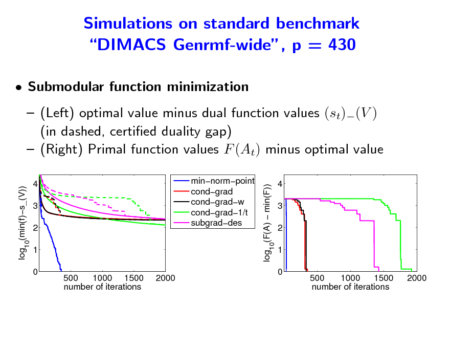 Slide: Simulations on standard benchmark DIMACS Genrmf-wide, p = 430  Submodular function minimization  (Left) optimal value minus dual function values (st)(V ) (in dashed, certied duality gap)  (Right) Primal function values F (At) minus optimal value log10(F(A)  min(F)) log10(min(f)s_(V)) 4 3 2 1 0 500 1000 1500 number of iterations 2000 minnormpoint condgrad condgradw condgrad1/t subgraddes  4 3 2 1 0 500 1000 1500 number of iterations 2000