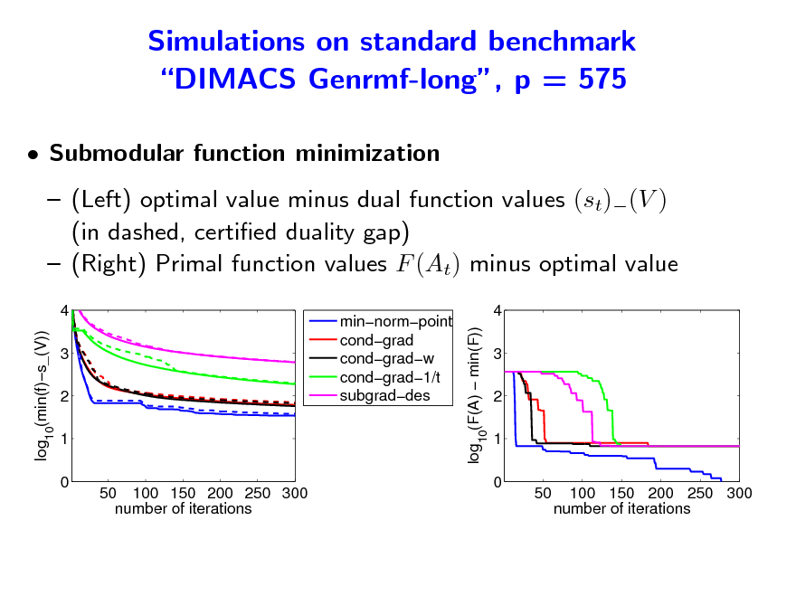 Slide: Simulations on standard benchmark DIMACS Genrmf-long, p = 575  Submodular function minimization  (Left) optimal value minus dual function values (st)(V ) (in dashed, certied duality gap)  (Right) Primal function values F (At) minus optimal value 4 log (min(f)s_(V)) 3 2 1 0  log (F(A)  min(F))  minnormpoint condgrad condgradw condgrad1/t subgraddes  4 3 2 1 0  10  10  50 100 150 200 250 300 number of iterations  50  100 150 200 250 300 number of iterations