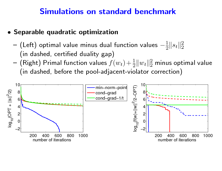 Slide: Simulations on standard benchmark  Separable quadratic optimization  1  (Left) optimal value minus dual function values  2 st 2 2 (in dashed, certied duality gap)  (Right) Primal function values f (wt) + 1 wt 2 minus optimal value 2 2 (in dashed, before the pool-adjacent-violator correction) minnormpoint condgrad condgrad1/t  log10(f(w)+||w||2/2OPT)  10 log10(OPT + ||s|| /2) 2  10 8 6 4 2 0 2 200 400 600 800 1000 number of iterations  8 6 4 2 0 2 200 400 600 800 1000 number of iterations