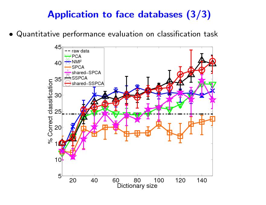 Slide: Application to face databases (3/3)  Quantitative performance evaluation on classication task 45 40 % Correct classification 35 30 25 20 15 10 5 20 40 60 80 100 Dictionary size 120 140 raw data PCA NMF SPCA sharedSPCA SSPCA sharedSSPCA