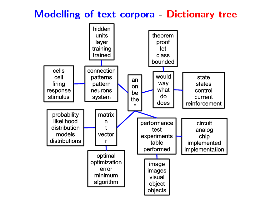 Slide: Modelling of text corpora - Dictionary tree