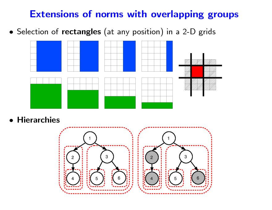 Slide: Extensions of norms with overlapping groups  Selection of rectangles (at any position) in a 2-D grids   Hierarchies