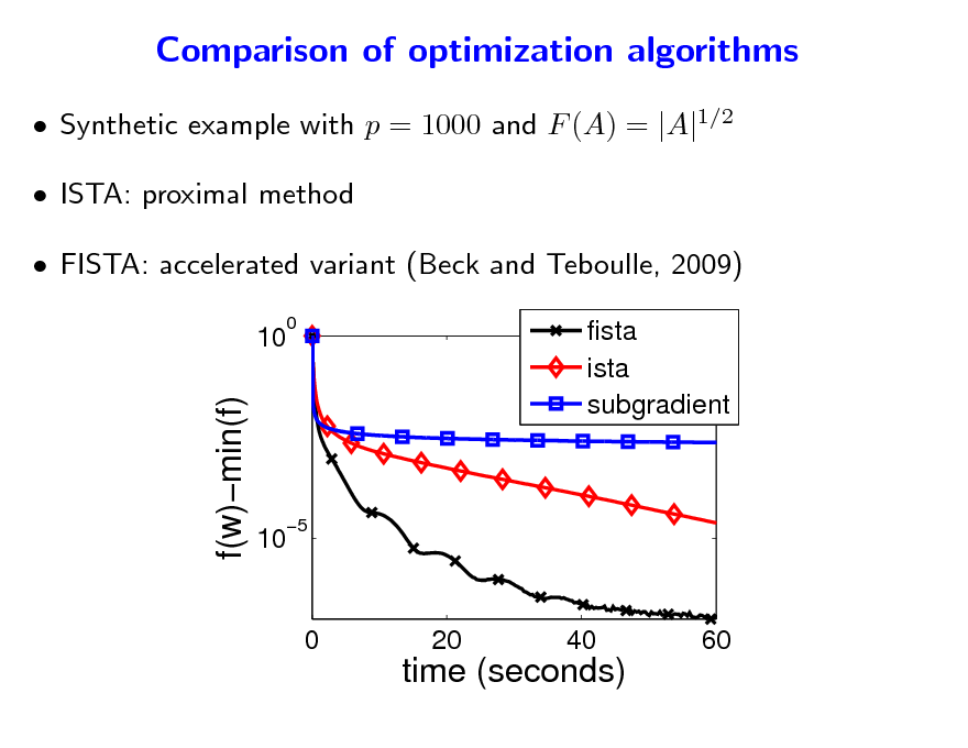 Slide: Comparison of optimization algorithms  Synthetic example with p = 1000 and F (A) = |A|1/2  ISTA: proximal method  FISTA: accelerated variant (Beck and Teboulle, 2009) 10 0  f(w)min(f)  fista ista subgradient  10  5  0  20  40  60  time (seconds)