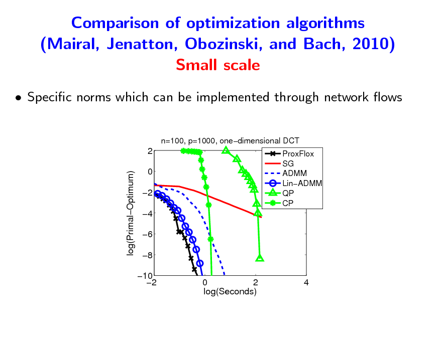Slide: Comparison of optimization algorithms (Mairal, Jenatton, Obozinski, and Bach, 2010) Small scale  Specic norms which can be implemented through network ows n=100, p=1000, onedimensional DCT  2 log(PrimalOptimum) 0 2 4 6 8 10 2 0 2 log(Seconds)  ProxFlox SG ADMM LinADMM QP CP  4