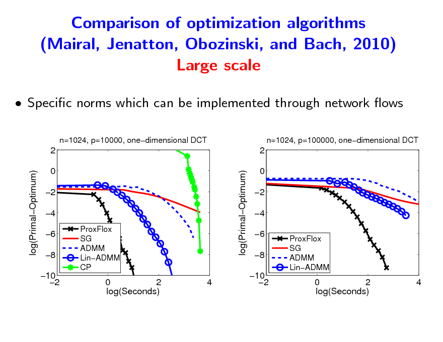 Slide: Comparison of optimization algorithms (Mairal, Jenatton, Obozinski, and Bach, 2010) Large scale  Specic norms which can be implemented through network ows n=1024, p=10000, onedimensional DCT n=1024, p=100000, onedimensional DCT  2 log(PrimalOptimum) log(PrimalOptimum) 0 2 4 6 8 10 2 ProxFlox SG ADMM LinADMM CP  2 0 2 4 6 8 10 2 ProxFlox SG ADMM LinADMM  0 2 log(Seconds)  4  0 2 log(Seconds)  4