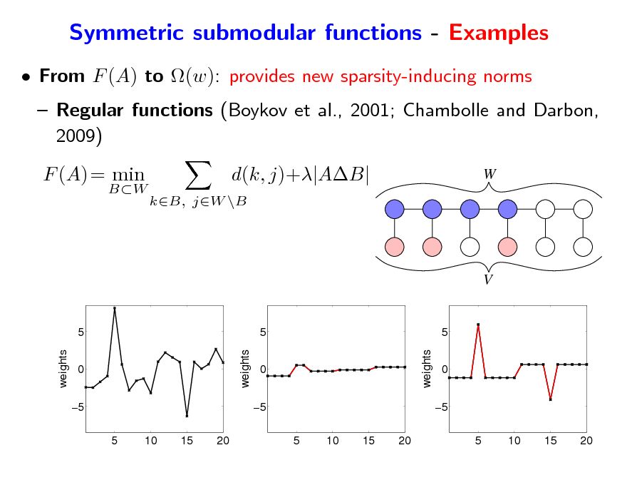 Slide: Symmetric submodular functions - Examples  From F (A) to (w): provides new sparsity-inducing norms  Regular functions (Boykov et al., 2001; Chambolle and Darbon, 2009) F (A) = min BW  d(k, j)+|AB| kB, jW \B  W  V  5 weights weights 0 5 5 10 15 20  5 0 5 5 10 15 20 weights  5 0 5 5 10 15 20