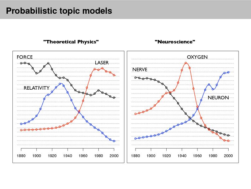 "Slide: Probabilistic topic models  ""Theoretical Physics"" FORCE o o o o o o o o o o o  ""Neuroscience"" OXYGEN o  LASER o o o o o  NERVE o o o o o o o o o o  o  o o o o o o o o o o  o o o o o o o o RELATIVITY o o o o o o o o o o o o o o o o o o o o o o o o o o o o o o o o o o o o o o o o o o o o o o  o o o o o o o  o o o o o o o o o o o o o o  NEURON  o o o o o o o o o o o o o o o o o o o o o o  o  o  o o  o o o o o o o o o  o  1880  1900  1920  1940  1960  1980  2000  1880  1900  1920  1940  1960  1980  2000"