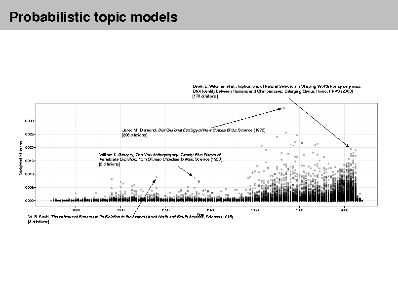 Slide: Probabilistic topic models  Derek E. Wildman et al., Implications of Natural Selection in Shaping 99.4% Nonsynonymous DNA Identity between Humans and Chimpanzees: Enlarging Genus Homo, PNAS (2003) [178 citations]  0.030  0.025  Jared M. Diamond, Distributional Ecology of New Guinea Birds. Science (1973) [296 citations]  WeightedInfluence  0.020  0.015  William K. Gregory, The New Anthropogeny: Twenty-Five Stages of Vertebrate Evolution, from Silurian Chordate to Man, Science (1933) [3 citations]  0.010  0.005  0.000 1880 1900 1920 1940 1960 1980 2000  Year W. B. Scott, The Isthmus of Panama in Its Relation to the Animal Life of North and South America, Science (1916) [3 citations]