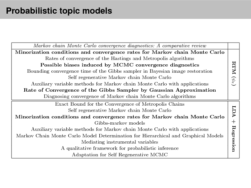 Slide: Probabilistic topicmade by RTM (e ) and LDA + Regression for two documents Top eight link predictions models (italicized) from Cora. The models were t with 10 topics. Boldfaced titles indicate actual documents cited by or citing each document. Over the whole corpus, RTM improves precision over LDA + Regression by 80% when evaluated on the rst 20 documents retrieved. Markov chain Monte Carlo convergence diagnostics: A comparative review Minorization conditions and convergence rates for Markov chain Monte Carlo Rates of convergence of the Hastings and Metropolis algorithms Possible biases induced by MCMC convergence diagnostics Bounding convergence time of the Gibbs sampler in Bayesian image restoration Self regenerative Markov chain Monte Carlo Auxiliary variable methods for Markov chain Monte Carlo with applications Rate of Convergence of the Gibbs Sampler by Gaussian Approximation Diagnosing convergence of Markov chain Monte Carlo algorithms Exact Bound for the Convergence of Metropolis Chains Self regenerative Markov chain Monte Carlo Minorization conditions and convergence rates for Markov chain Monte Carlo Gibbs-markov models Auxiliary variable methods for Markov chain Monte Carlo with applications Markov Chain Monte Carlo Model Determination for Hierarchical and Graphical Models Mediating instrumental variables A qualitative framework for probabilistic inference Adaptation for Self Regenerative MCMC Competitive environments evolve better solutions for complex tasks Coevolving High Level Representations A Survey of Evolutionary Strategies  Table 2  RTM (e ) LDA + Regression  R