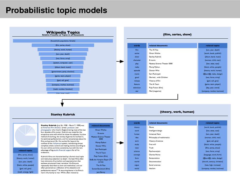 Slide: Probabilistic topic models