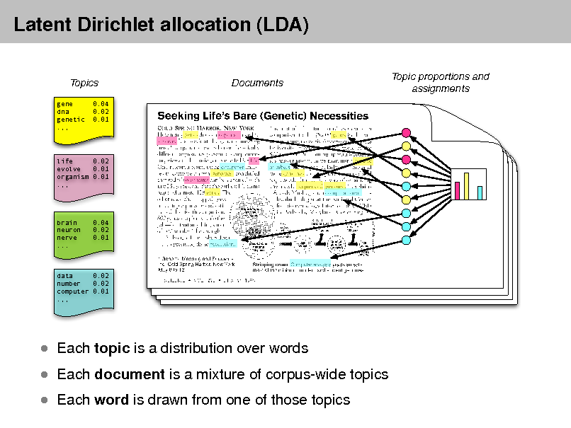 Slide: Latent Dirichlet allocation (LDA) Topics gene dna genetic .,, 0.04 0.02 0.01  Documents  Topic proportions and assignments  life 0.02 evolve 0.01 organism 0.01 .,,  brain neuron nerve ...  0.04 0.02 0.01  data 0.02 number 0.02 computer 0.01 .,,   Each topic is a distribution over words   Each document is a mixture of corpus-wide topics  Each word is drawn from one of those topics