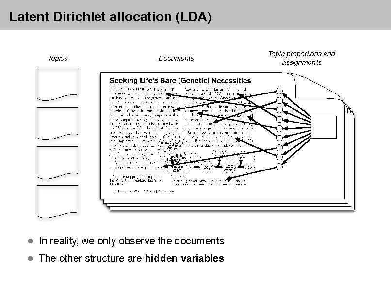 Slide: Latent Dirichlet allocation (LDA) Topics Documents Topic proportions and assignments   The other structure are hidden variables   In reality, we only observe the documents