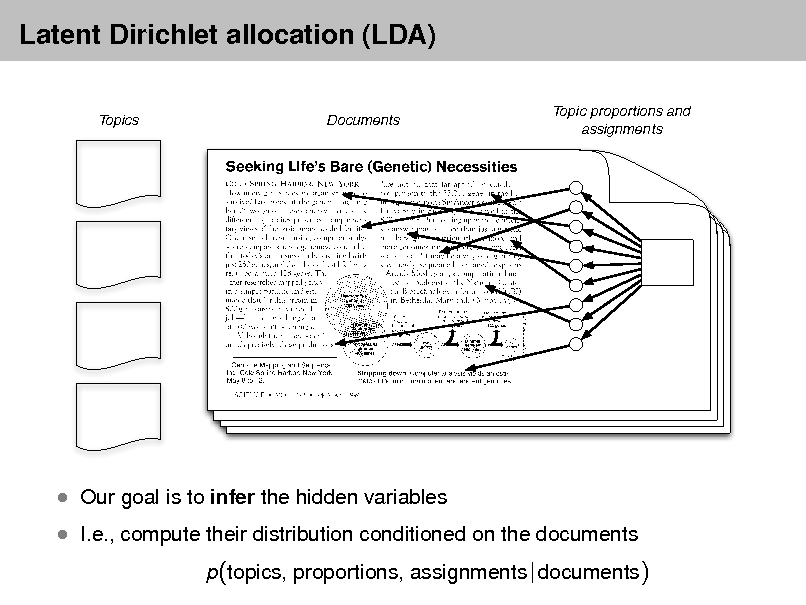 Slide: Latent Dirichlet allocation (LDA) Topics Documents Topic proportions and assignments   I.e., compute their distribution conditioned on the documents p(topics, proportions, assignments | documents)   Our goal is to infer the hidden variables