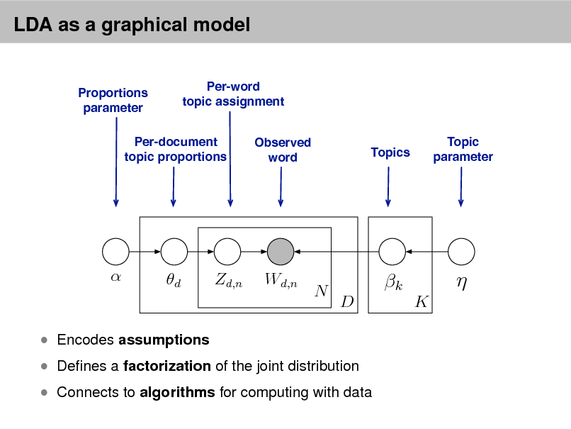 Slide: LDA as a graphical model Per-word topic assignment Observed word Topic parameter  Proportions parameter  Per-document topic proportions  Topics    d  Zd,n  Wd,n  N  k D K     Denes a factorization of the joint distribution   Encodes assumptions   Connects to algorithms for computing with data