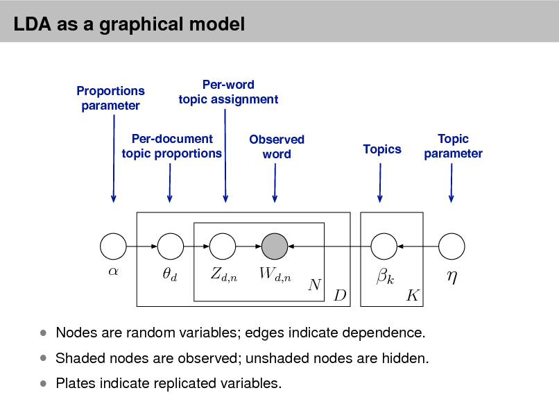 Slide: LDA as a graphical model Per-word topic assignment Observed word Topic parameter  Proportions parameter  Per-document topic proportions  Topics    d  Zd,n  Wd,n  N  k D K     Shaded nodes are observed; unshaded nodes are hidden.  Plates indicate replicated variables.   Nodes are random variables; edges indicate dependence.
