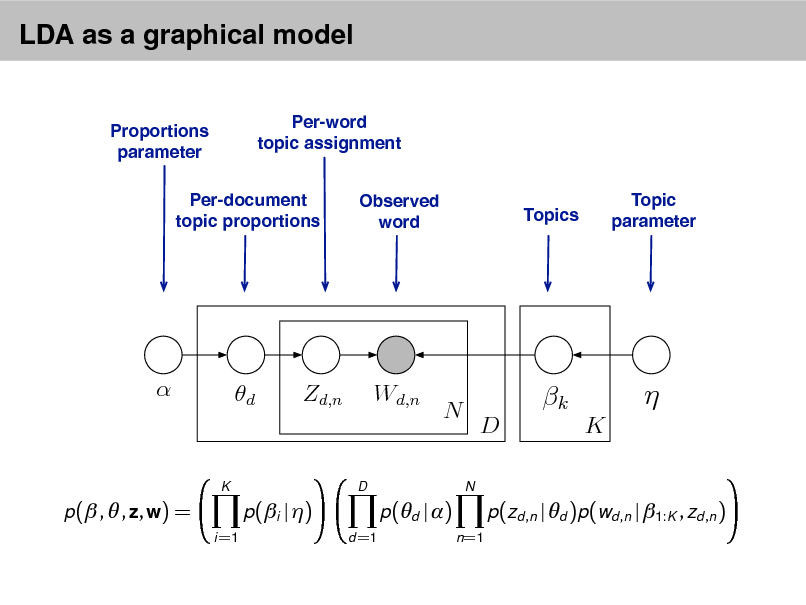Slide: LDA as a graphical model Per-word topic assignment Observed word Topic parameter  Proportions parameter  Per-document topic proportions  Topics    d  Zd,n  Wd,n  N N  k D K    K  D  p( ,  , z, w) = i =1  p(i | ) d =1  p(d | ) n =1  p(zd ,n | d )p(wd ,n | 1:K , zd ,n )