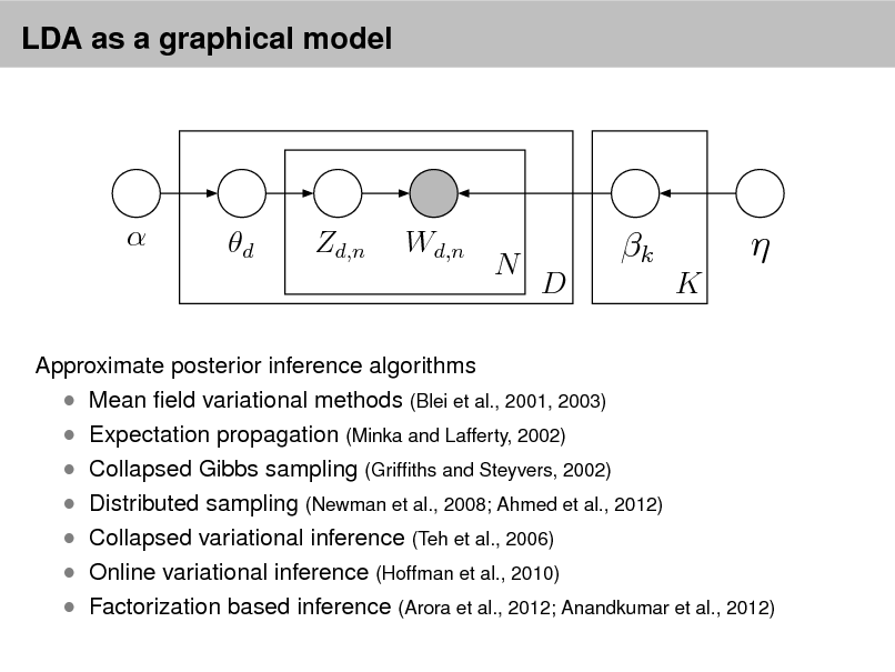 Slide: LDA as a graphical model    d  Zd,n  Wd,n  N  k D K    Approximate posterior inference algorithms  Mean eld variational methods (Blei et al., 2001, 2003)  Expectation propagation (Minka and Lafferty, 2002)  Collapsed Gibbs sampling (Grifths and Steyvers, 2002)  Distributed sampling (Newman et al., 2008; Ahmed et al., 2012)  Collapsed variational inference (Teh et al., 2006)  Online variational inference (Hoffman et al., 2010)  Factorization based inference (Arora et al., 2012; Anandkumar et al., 2012)