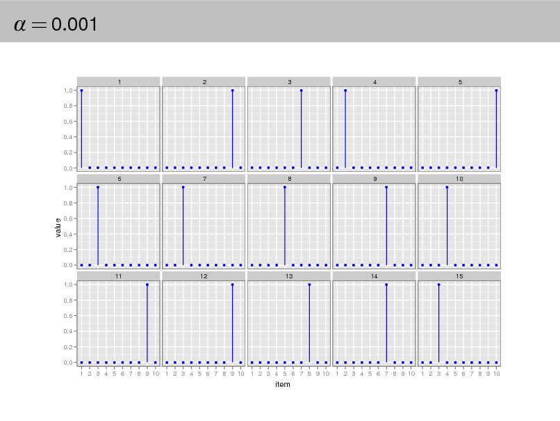 Slide:  = 0.001 1 1.0 0.8 0.6 0.4 0.2 0.0 1.0 0.8 q q q q q q q q q q q q q q q q q q q q q q q q q q q q q q q q q q q q q q q q q q q q q q  2 q  3 q q  4  5 q  6 q q  7 q  8  9 q q  10  value  0.6 0.4 0.2 0.0 1.0 0.8 0.6 0.4 0.2 0.0 q q q q q q q q q q q q q q q q q q q q q q q q q q q q q q q q q q q q q q q q q q q q q q q q q q q q q q q q q q q q q q q q q q q q q q q q q q q q q q q q q q q q q q q q q q  11 q  12 q  13 q  14 q q  15  1 2 3 4 5 6 7 8 9 10 1 2 3 4 5 6 7 8 9 10 1 2 3 4 5 6 7 8 9 10 1 2 3 4 5 6 7 8 9 10 1 2 3 4 5 6 7 8 9 10  item