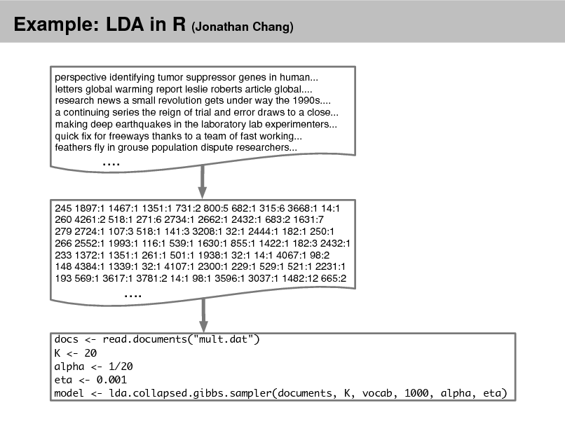 "Slide: Example: LDA in R (Jonathan Chang) perspective identifying tumor suppressor genes in human... letters global warming report leslie roberts article global.... research news a small revolution gets under way the 1990s.... a continuing series the reign of trial and error draws to a close... making deep earthquakes in the laboratory lab experimenters... quick x for freeways thanks to a team of fast working... feathers y in grouse population dispute researchers...  ....  245 1897:1 1467:1 1351:1 731:2 800:5 682:1 315:6 3668:1 14:1 260 4261:2 518:1 271:6 2734:1 2662:1 2432:1 683:2 1631:7 279 2724:1 107:3 518:1 141:3 3208:1 32:1 2444:1 182:1 250:1 266 2552:1 1993:1 116:1 539:1 1630:1 855:1 1422:1 182:3 2432:1 233 1372:1 1351:1 261:1 501:1 1938:1 32:1 14:1 4067:1 98:2 148 4384:1 1339:1 32:1 4107:1 2300:1 229:1 529:1 521:1 2231:1 193 569:1 3617:1 3781:2 14:1 98:1 3596:1 3037:1 1482:12 665:2  ....  docs <- read.documents(""mult.dat"") K <- 20 alpha <- 1/20 eta <- 0.001 model <- lda.collapsed.gibbs.sampler(documents, K, vocab, 1000, alpha, eta)"