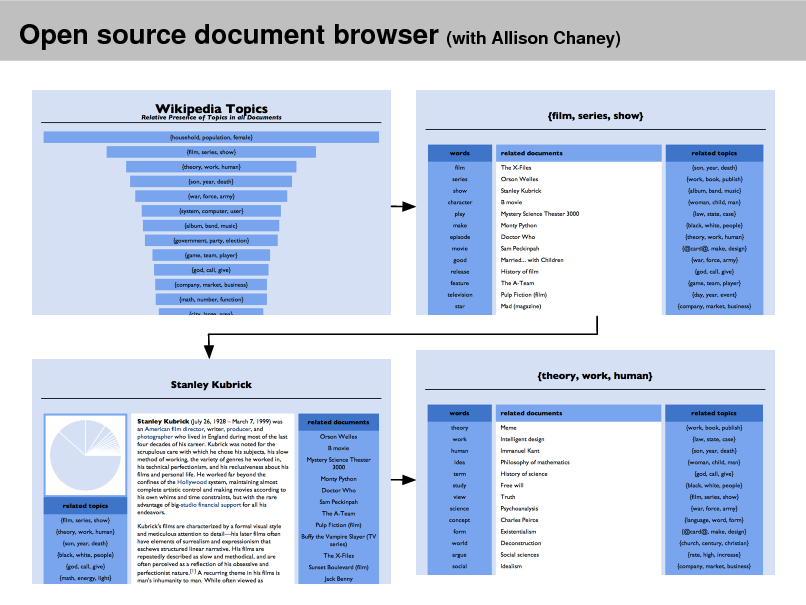 Slide: Open source document browser (with Allison Chaney)