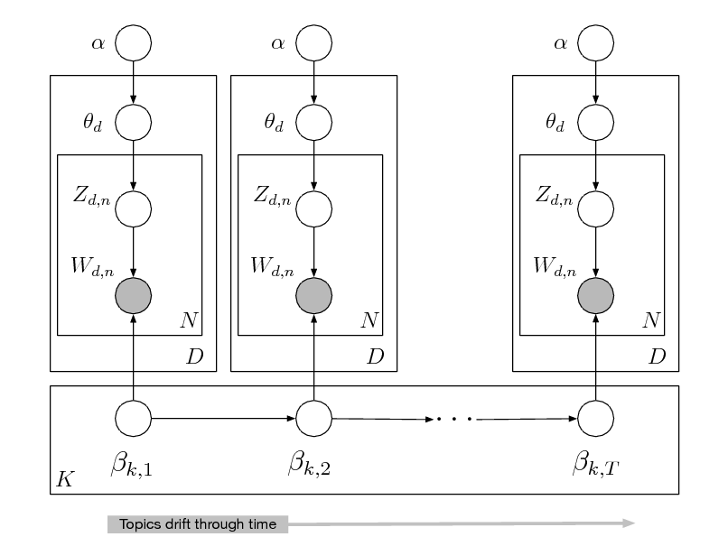 Slide:  d Zd,n Wd,n N D   d Zd,n Wd,n N D   d Zd,n Wd,n N D  ... K  k,1 Topics drift through time  k,2  k,T