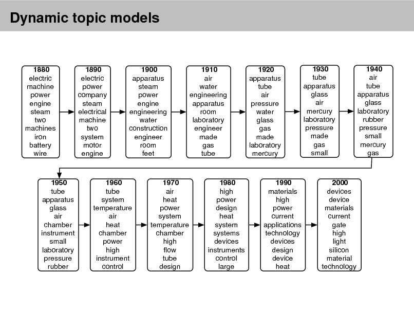 Slide: Dynamic topic models  1880 electric machine power engine steam two machines iron battery wire  1890 electric power company steam electrical machine two system motor engine  1900 apparatus steam power engine engineering water construction engineer room feet  1910 air water engineering apparatus room laboratory engineer made gas tube  1920 apparatus tube air pressure water glass gas made laboratory mercury  1930 tube apparatus glass air mercury laboratory pressure made gas small  1940 air tube apparatus glass laboratory rubber pressure small mercury gas  1950 tube apparatus glass air chamber instrument small laboratory pressure rubber  1960 tube system temperature air heat chamber power high instrument control  1970 air heat power system temperature chamber high ow tube design  1980 high power design heat system systems devices instruments control large  1990 materials high power current applications technology devices design device heat  2000 devices device materials current gate high light silicon material technology