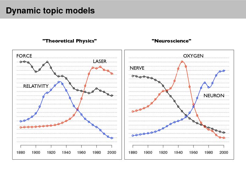 """Slide: Dynamic topic models  """"Theoretical Physics"""" FORCE o o o o o o o o o o o  """"Neuroscience"""" OXYGEN o  LASER o o o o o  NERVE o o o o o o o o o o  o  o o o o o o o o o o  o o o o o o o o RELATIVITY o o o o o o o o o o o o o o o o o o o o o o o o o o o o o o o o o o o o o o o o o o o o o o  o o o o o o o  o o o o o o o o o o o o o o  NEURON  o o o o o o o o o o o o o o o o o o o o o o  o  o  o o  o o o o o o o o o  o  1880  1900  1920  1940  1960  1980  2000  1880  1900  1920  1940  1960  1980  2000"""