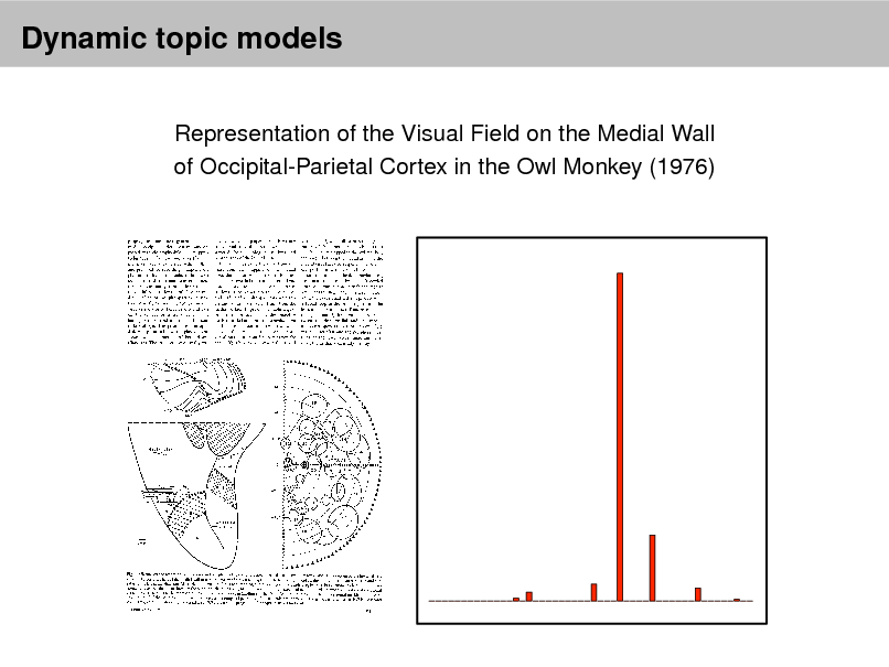 Slide: Dynamic topic models Representation of the Visual Field on the Medial Wall of Occipital-Parietal Cortex in the Owl Monkey (1976)