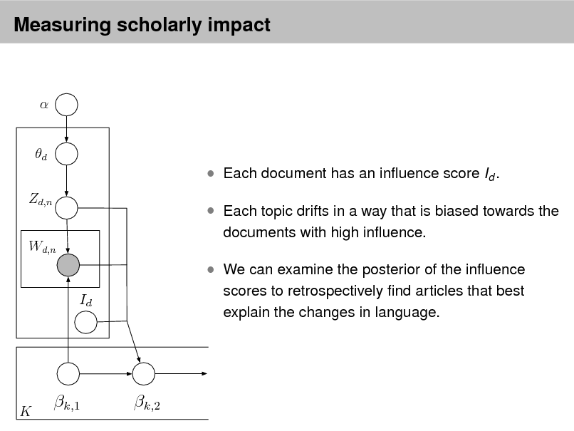 Slide: Measuring scholarly impact   d Zd,n Wd,n   Each document has an inuence score Id .  Each topic drifts in a way that is biased towards the documents with high inuence.   We can examine the posterior of the inuence Id scores to retrospectively nd articles that best explain the changes in language.  K  k,1  k,2