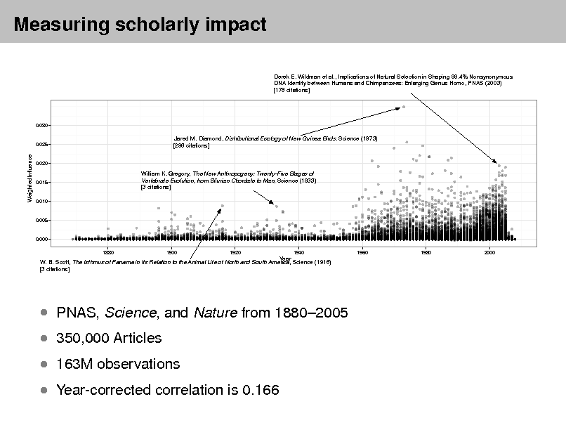 Slide: Measuring scholarly impact Derek E. Wildman et al., Implications of Natural Selection in Shaping 99.4% Nonsynonymous DNA Identity between Humans and Chimpanzees: Enlarging Genus Homo, PNAS (2003) [178 citations]  0.030  0.025  Jared M. Diamond, Distributional Ecology of New Guinea Birds. Science (1973) [296 citations]  WeightedInfluence  0.020  0.015  William K. Gregory, The New Anthropogeny: Twenty-Five Stages of Vertebrate Evolution, from Silurian Chordate to Man, Science (1933) [3 citations]  0.010  0.005  0.000 1880 1900 1920 1940 1960 1980 2000  Year W. B. Scott, The Isthmus of Panama in Its Relation to the Animal Life of North and South America, Science (1916) [3 citations]   PNAS, Science, and Nature from 18802005  350,000 Articles  163M observations   Year-corrected correlation is 0.166
